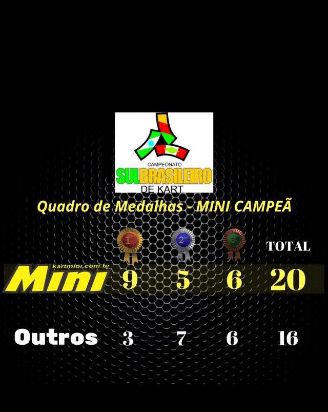 Kart Mini dominou o 20º Campeonato Sul-Brasileiro e conquistou 75% dos títulos em disputa